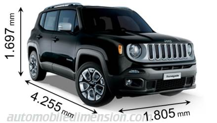 Jeep Renegade grandeur